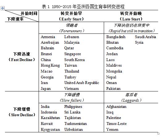 亚洲气候特点_亚洲人口特点